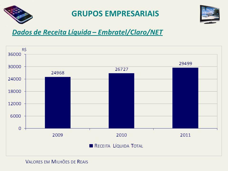 Dados de Receita Líquida – Embratel/Claro/NET GRUPOS EMPRESARIAIS V ALORES EM M ILHÕES DE R EAIS R$