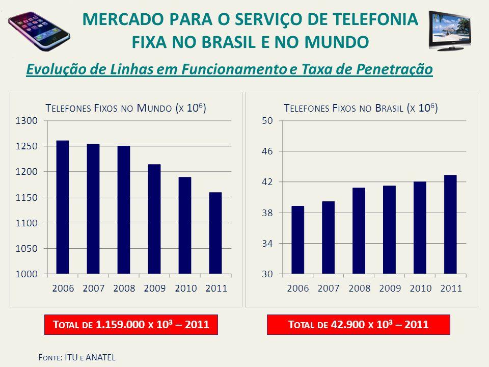 Evolução de Linhas em Funcionamento e Taxa de Penetração T OTAL DE 42.900 X 10 3 – 2011 T OTAL DE 1.159.000 X 10 3 – 2011 MERCADO PARA O SERVIÇO DE TE
