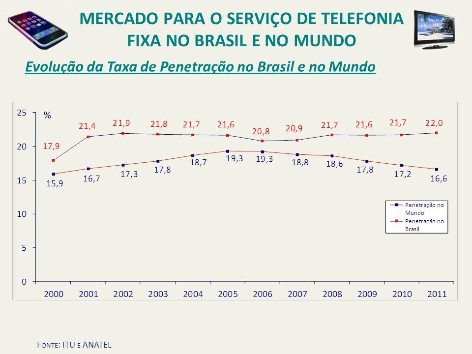 Evolução da Taxa de Penetração no Brasil e no Mundo MERCADO PARA O SERVIÇO DE TELEFONIA FIXA NO BRASIL E NO MUNDO F ONTE : ITU E ANATEL %
