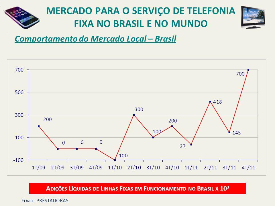 Comportamento do Mercado Local – Brasil A DIÇÕES L ÍQUIDAS DE L INHAS F IXAS EM F UNCIONAMENTO NO B RASIL X 10 3 MERCADO PARA O SERVIÇO DE TELEFONIA F