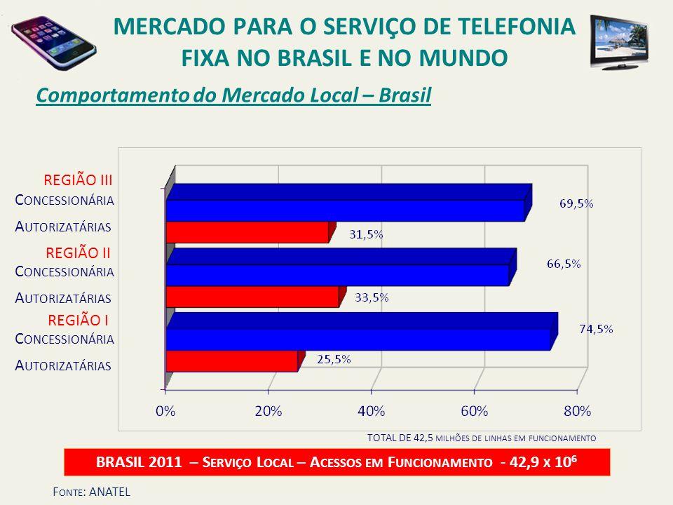 Comportamento do Mercado Local – Brasil BRASIL 2011 – S ERVIÇO L OCAL – A CESSOS EM F UNCIONAMENTO - 42,9 X 10 6 C ONCESSIONÁRIA A UTORIZATÁRIAS REGIÃ