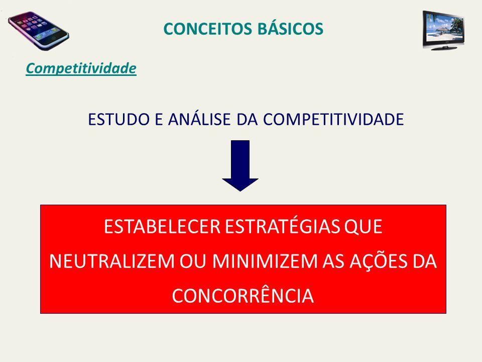 CONCEITOS BÁSICOS Competitividade ESTABELECER ESTRATÉGIAS QUE NEUTRALIZEM OU MINIMIZEM AS AÇÕES DA CONCORRÊNCIA ESTUDO E ANÁLISE DA COMPETITIVIDADE