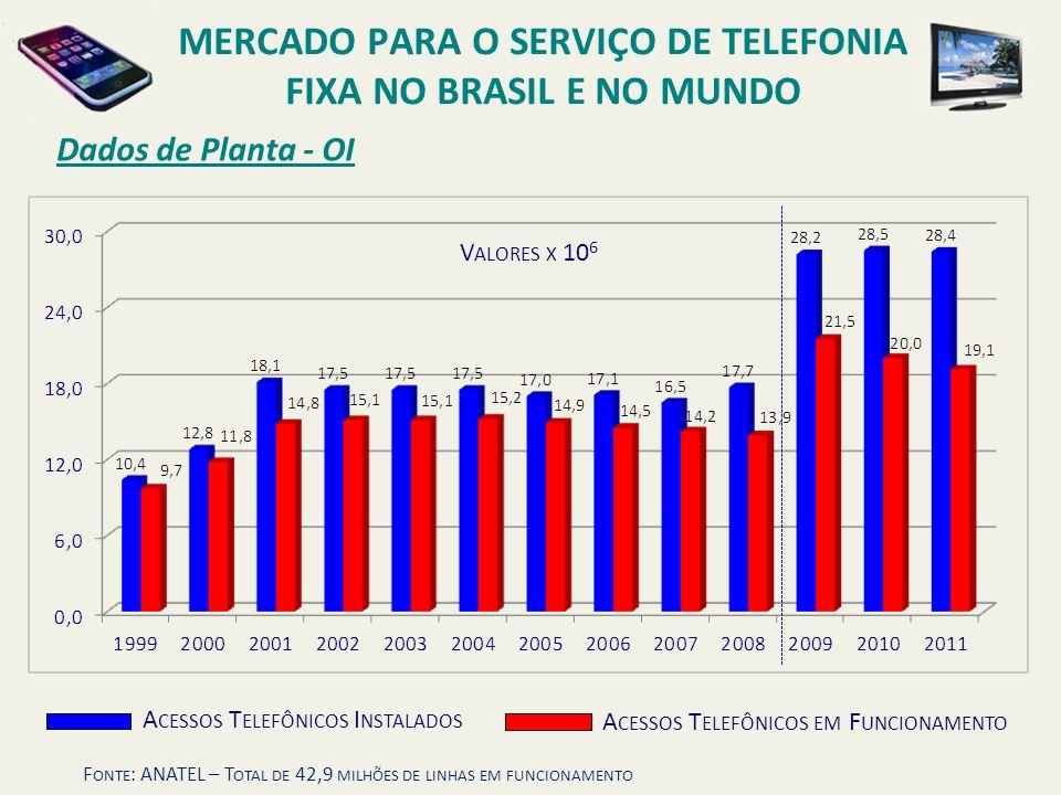 Dados de Planta - OI MERCADO PARA O SERVIÇO DE TELEFONIA FIXA NO BRASIL E NO MUNDO F ONTE : ANATEL – T OTAL DE 42,9 MILHÕES DE LINHAS EM FUNCIONAMENTO