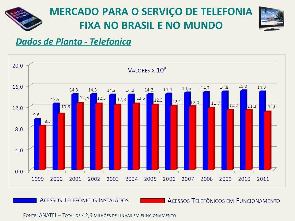 Dados de Planta - Telefonica MERCADO PARA O SERVIÇO DE TELEFONIA FIXA NO BRASIL E NO MUNDO F ONTE : ANATEL – T OTAL DE 42,9 MILHÕES DE LINHAS EM FUNCI