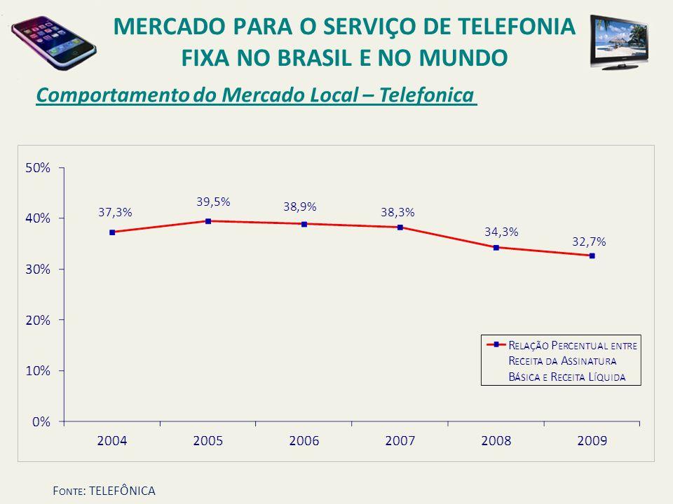 Comportamento do Mercado Local – Telefonica MERCADO PARA O SERVIÇO DE TELEFONIA FIXA NO BRASIL E NO MUNDO F ONTE : TELEFÔNICA
