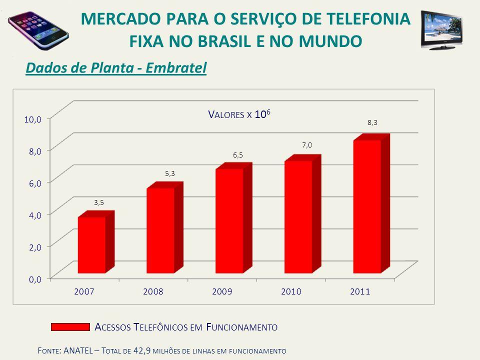 Dados de Planta - Embratel MERCADO PARA O SERVIÇO DE TELEFONIA FIXA NO BRASIL E NO MUNDO F ONTE : ANATEL – T OTAL DE 42,9 MILHÕES DE LINHAS EM FUNCION