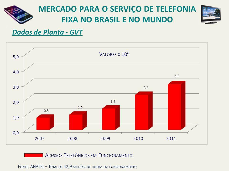 Dados de Planta - GVT MERCADO PARA O SERVIÇO DE TELEFONIA FIXA NO BRASIL E NO MUNDO F ONTE : ANATEL – T OTAL DE 42,9 MILHÕES DE LINHAS EM FUNCIONAMENT