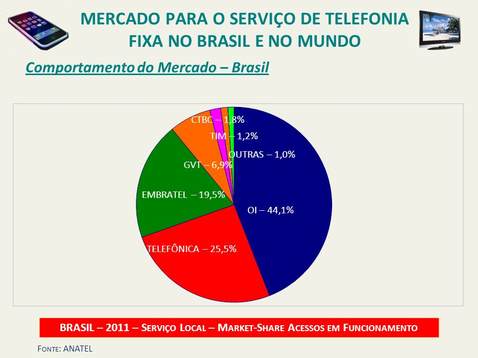 Comportamento do Mercado – Brasil BRASIL – 2011 – S ERVIÇO L OCAL – M ARKET -S HARE A CESSOS EM F UNCIONAMENTO OI – 44,1% EMBRATEL – 19,5% OUTRAS – 1,