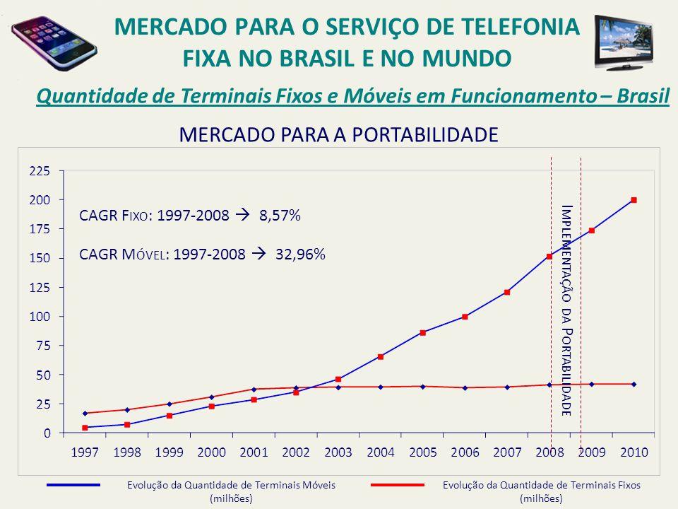 Quantidade de Terminais Fixos e Móveis em Funcionamento – Brasil I MPLEMENTAÇÃO DA P ORTABILIDADE CAGR F IXO : 1997-2008 8,57% CAGR M ÓVEL : 1997-2008