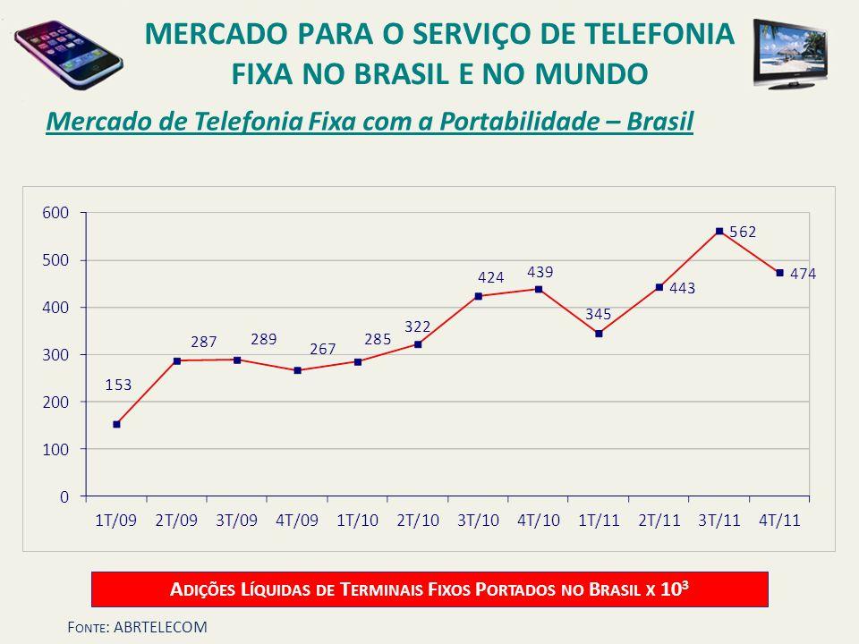 Mercado de Telefonia Fixa com a Portabilidade – Brasil A DIÇÕES L ÍQUIDAS DE T ERMINAIS F IXOS P ORTADOS NO B RASIL X 10 3 MERCADO PARA O SERVIÇO DE T