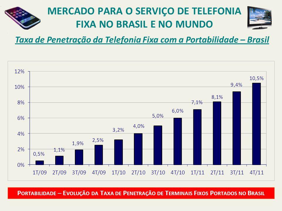 Taxa de Penetração da Telefonia Fixa com a Portabilidade – Brasil P ORTABILIDADE – E VOLUÇÃO DA T AXA DE P ENETRAÇÃO DE T ERMINAIS F IXOS P ORTADOS NO
