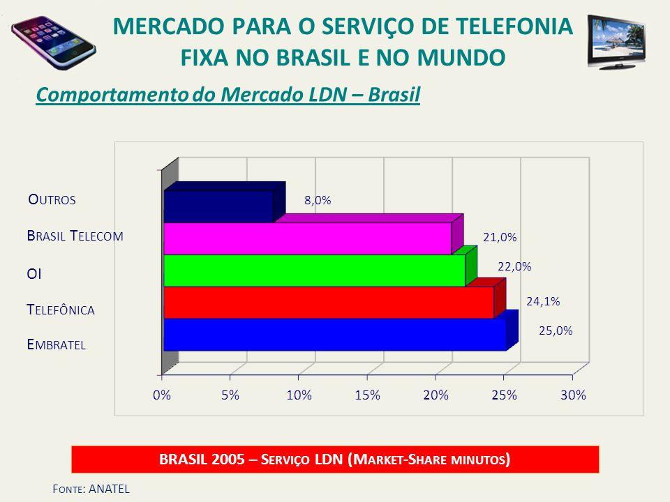 Comportamento do Mercado LDN – Brasil BRASIL 2005 – S ERVIÇO LDN (M ARKET -S HARE MINUTOS ) OI B RASIL T ELECOM E MBRATEL T ELEFÔNICA O UTROS MERCADO