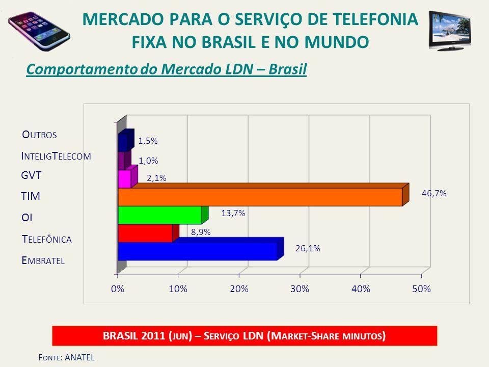 Comportamento do Mercado LDN – Brasil BRASIL 2011 ( JUN ) – S ERVIÇO LDN (M ARKET -S HARE MINUTOS ) OI O UTROS E MBRATEL T ELEFÔNICA TIM GVT MERCADO P