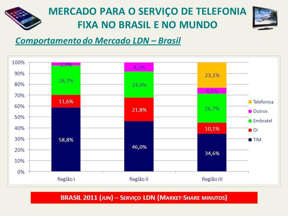Comportamento do Mercado LDN – Brasil MERCADO PARA O SERVIÇO DE TELEFONIA FIXA NO BRASIL E NO MUNDO BRASIL 2011 ( JUN ) – S ERVIÇO LDN (M ARKET -S HAR