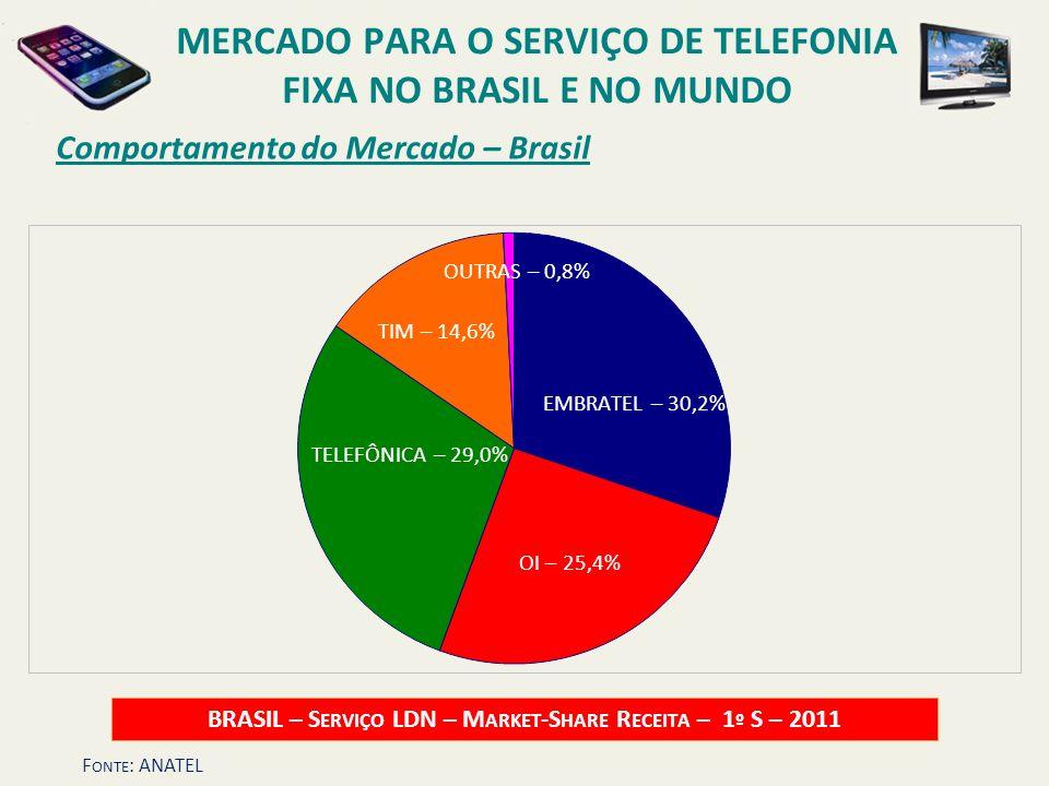 Comportamento do Mercado – Brasil BRASIL – S ERVIÇO LDN – M ARKET -S HARE R ECEITA – 1 º S – 2011 EMBRATEL – 30,2% TELEFÔNICA – 29,0% OUTRAS – 0,8% TI