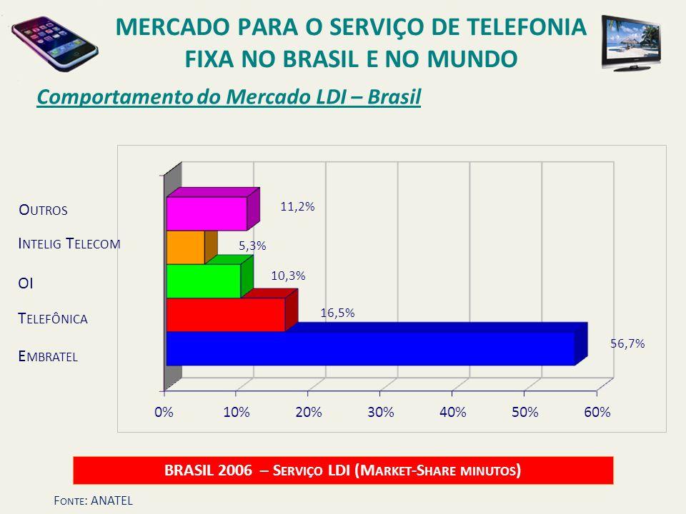 Comportamento do Mercado LDI – Brasil BRASIL 2006 – S ERVIÇO LDI (M ARKET -S HARE MINUTOS ) OI I NTELIG T ELECOM O UTROS E MBRATEL T ELEFÔNICA MERCADO
