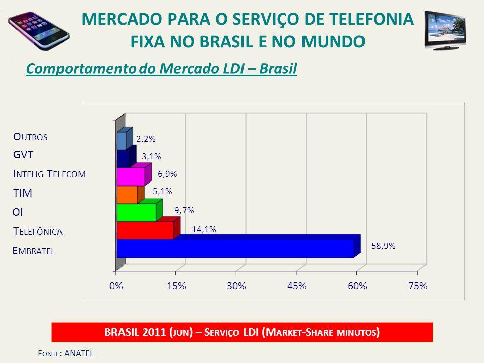 Comportamento do Mercado LDI – Brasil BRASIL 2011 ( JUN ) – S ERVIÇO LDI (M ARKET -S HARE MINUTOS ) OI O UTROS E MBRATEL T ELEFÔNICA TIM GVT I NTELIG