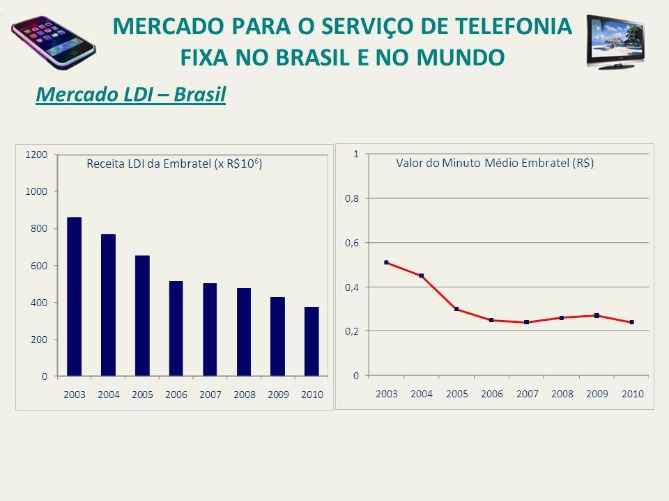 Mercado LDI – Brasil MERCADO PARA O SERVIÇO DE TELEFONIA FIXA NO BRASIL E NO MUNDO