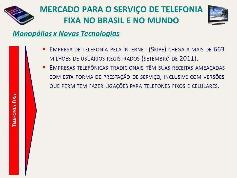 Monopólios x Novas Tecnologias T ELEFONIA F IXA E MPRESA DE TELEFONIA PELA I NTERNET (S KIPE ) CHEGA A MAIS DE 663 MILHÕES DE USUÁRIOS REGISTRADOS ( S