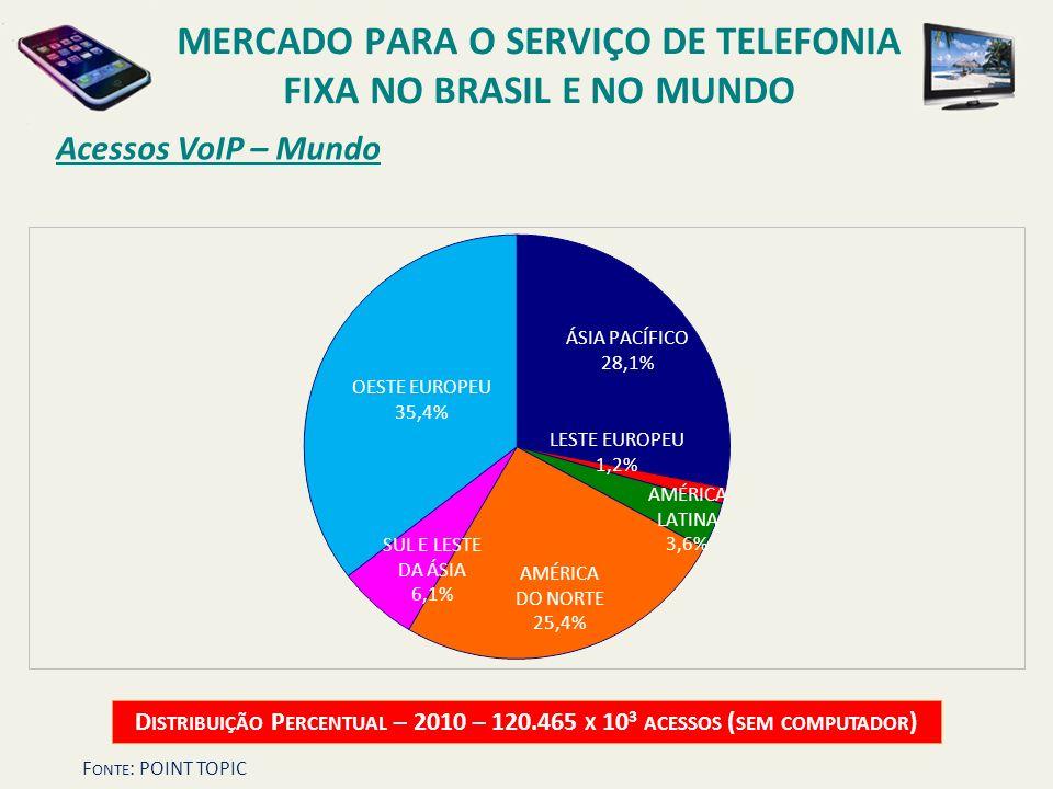 Acessos VoIP – Mundo D ISTRIBUIÇÃO P ERCENTUAL – 2010 – 120.465 X 10 3 ACESSOS ( SEM COMPUTADOR ) ÁSIA PACÍFICO 28,1% OESTE EUROPEU 35,4% AMÉRICA DO N