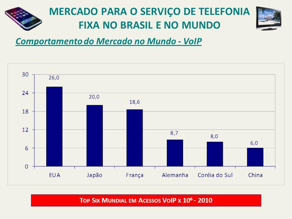 Comportamento do Mercado no Mundo - VoIP T OP S IX M UNDIAL EM A CESSOS V O IP X 10 6 - 2010 MERCADO PARA O SERVIÇO DE TELEFONIA FIXA NO BRASIL E NO M