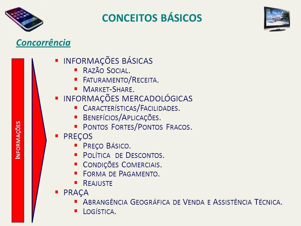 CONCEITOS BÁSICOS I NFORMAÇÕES Concorrência INFORMAÇÕES BÁSICAS R AZÃO S OCIAL. F ATURAMENTO /R ECEITA. M ARKET -S HARE. INFORMAÇÕES MERCADOLÓGICAS C