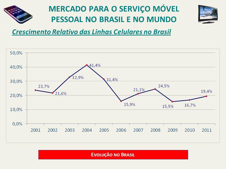 Crescimento Relativo das Linhas Celulares no Brasil E VOLUÇÃO NO B RASIL MERCADO PARA O SERVIÇO MÓVEL PESSOAL NO BRASIL E NO MUNDO