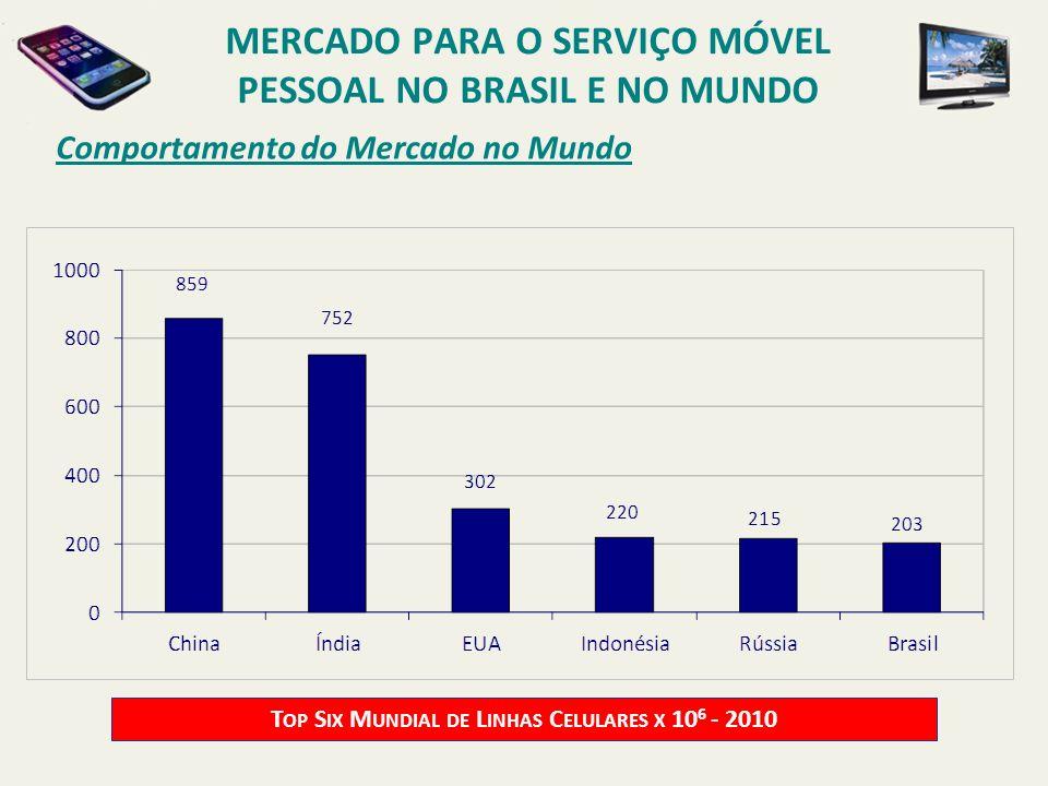Comportamento do Mercado no Mundo T OP S IX M UNDIAL DE L INHAS C ELULARES X 10 6 - 2010 MERCADO PARA O SERVIÇO MÓVEL PESSOAL NO BRASIL E NO MUNDO