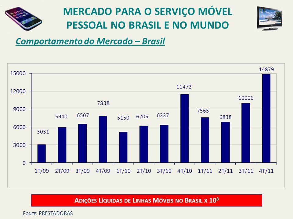 Comportamento do Mercado – Brasil A DIÇÕES L ÍQUIDAS DE L INHAS M ÓVEIS NO B RASIL X 10 3 MERCADO PARA O SERVIÇO MÓVEL PESSOAL NO BRASIL E NO MUNDO F