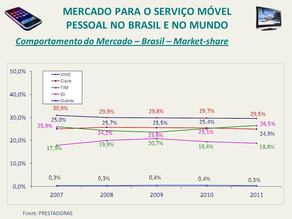 Comportamento do Mercado – Brasil – Market-share MERCADO PARA O SERVIÇO MÓVEL PESSOAL NO BRASIL E NO MUNDO F ONTE : PRESTADORAS