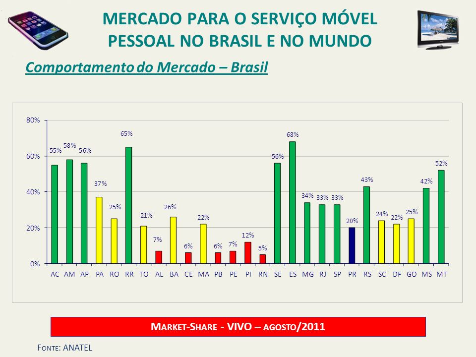 Comportamento do Mercado – Brasil M ARKET -S HARE - VIVO – AGOSTO /2011 MERCADO PARA O SERVIÇO MÓVEL PESSOAL NO BRASIL E NO MUNDO F ONTE : ANATEL