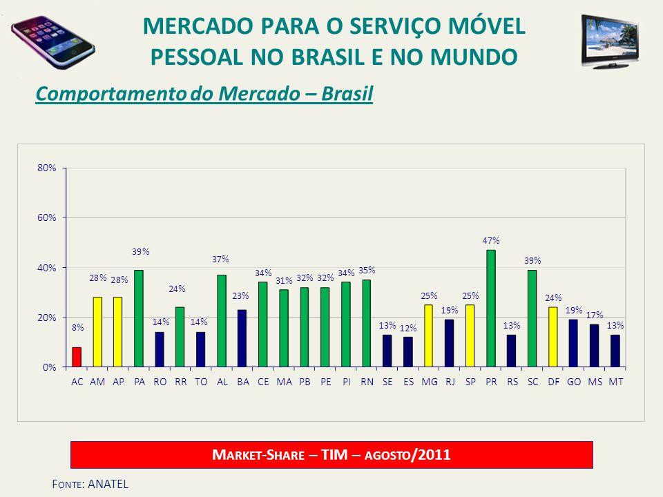 Comportamento do Mercado – Brasil M ARKET -S HARE – TIM – AGOSTO /2011 MERCADO PARA O SERVIÇO MÓVEL PESSOAL NO BRASIL E NO MUNDO F ONTE : ANATEL