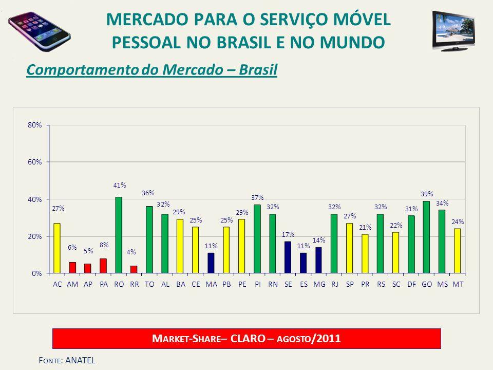 Comportamento do Mercado – Brasil M ARKET -S HARE – CLARO – AGOSTO /2011 MERCADO PARA O SERVIÇO MÓVEL PESSOAL NO BRASIL E NO MUNDO F ONTE : ANATEL