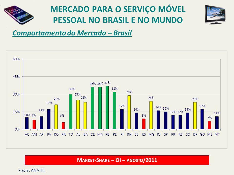 Comportamento do Mercado – Brasil M ARKET -S HARE – OI – AGOSTO /2011 MERCADO PARA O SERVIÇO MÓVEL PESSOAL NO BRASIL E NO MUNDO F ONTE : ANATEL