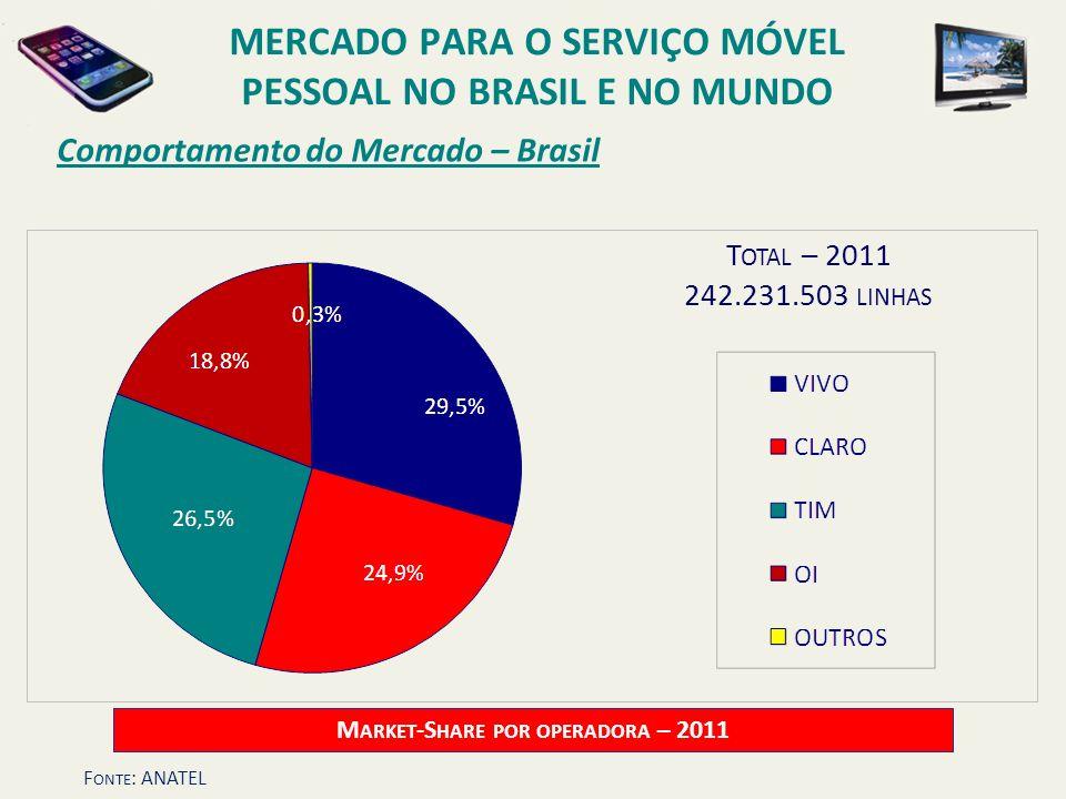 Comportamento do Mercado – Brasil T OTAL – 2011 242.231.503 LINHAS M ARKET -S HARE POR OPERADORA – 2011 MERCADO PARA O SERVIÇO MÓVEL PESSOAL NO BRASIL