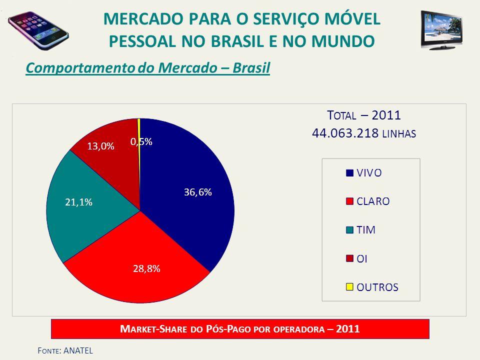 Comportamento do Mercado – Brasil T OTAL – 2011 44.063.218 LINHAS M ARKET -S HARE DO P ÓS -P AGO POR OPERADORA – 2011 MERCADO PARA O SERVIÇO MÓVEL PES