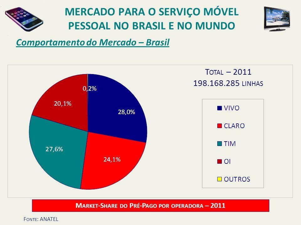 Comportamento do Mercado – Brasil T OTAL – 2011 198.168.285 LINHAS M ARKET -S HARE DO P RÉ -P AGO POR OPERADORA – 2011 MERCADO PARA O SERVIÇO MÓVEL PE