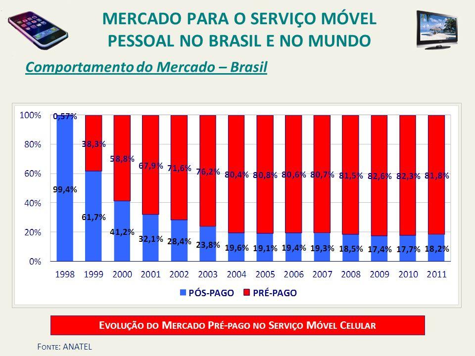 Comportamento do Mercado – Brasil E VOLUÇÃO DO M ERCADO P RÉ - PAGO NO S ERVIÇO M ÓVEL C ELULAR MERCADO PARA O SERVIÇO MÓVEL PESSOAL NO BRASIL E NO MU