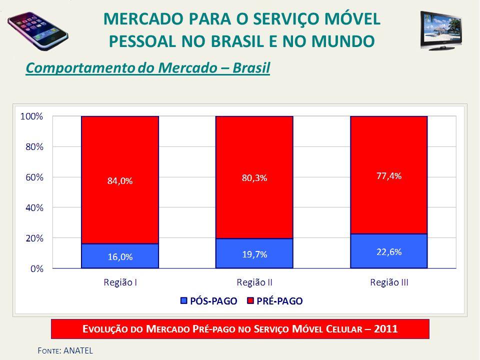 Comportamento do Mercado – Brasil E VOLUÇÃO DO M ERCADO P RÉ - PAGO NO S ERVIÇO M ÓVEL C ELULAR – 2011 MERCADO PARA O SERVIÇO MÓVEL PESSOAL NO BRASIL