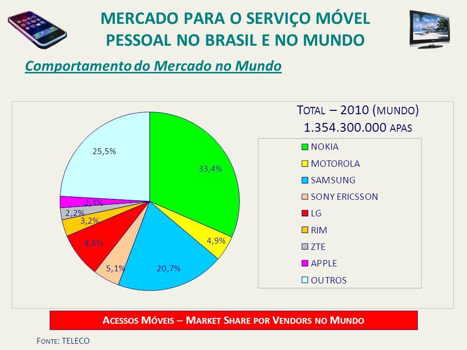 Comportamento do Mercado no Mundo T OTAL – 2010 ( MUNDO ) 1.354.300.000 APAS A CESSOS M ÓVEIS – M ARKET S HARE POR V ENDORS NO M UNDO MERCADO PARA O S