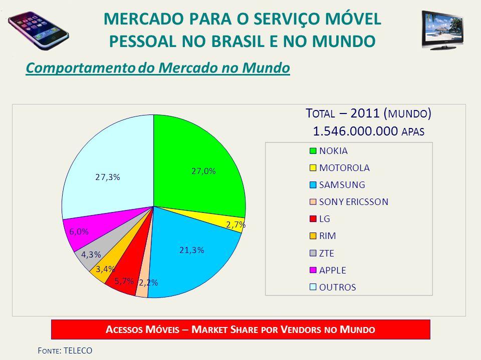 Comportamento do Mercado no Mundo T OTAL – 2011 ( MUNDO ) 1.546.000.000 APAS A CESSOS M ÓVEIS – M ARKET S HARE POR V ENDORS NO M UNDO MERCADO PARA O S