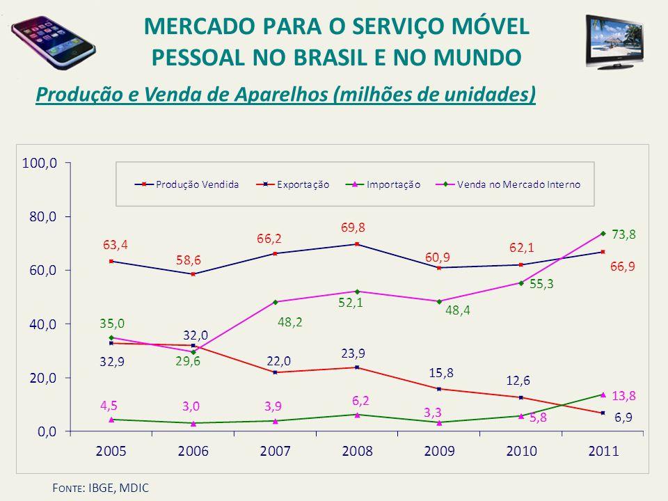 Produção e Venda de Aparelhos (milhões de unidades) MERCADO PARA O SERVIÇO MÓVEL PESSOAL NO BRASIL E NO MUNDO F ONTE : IBGE, MDIC