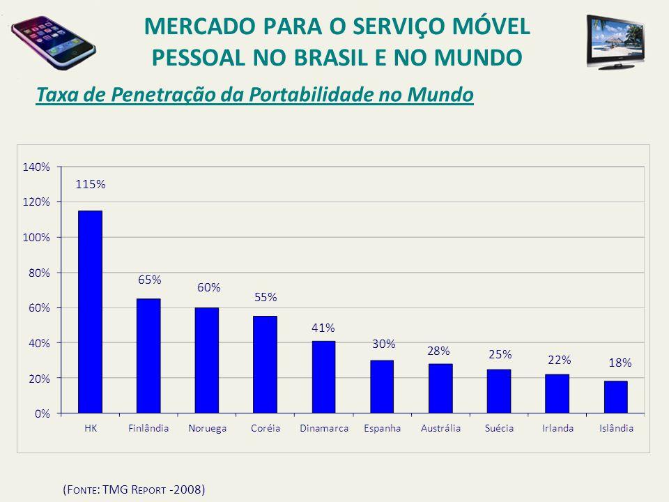 Taxa de Penetração da Portabilidade no Mundo (F ONTE : TMG R EPORT -2008) MERCADO PARA O SERVIÇO MÓVEL PESSOAL NO BRASIL E NO MUNDO