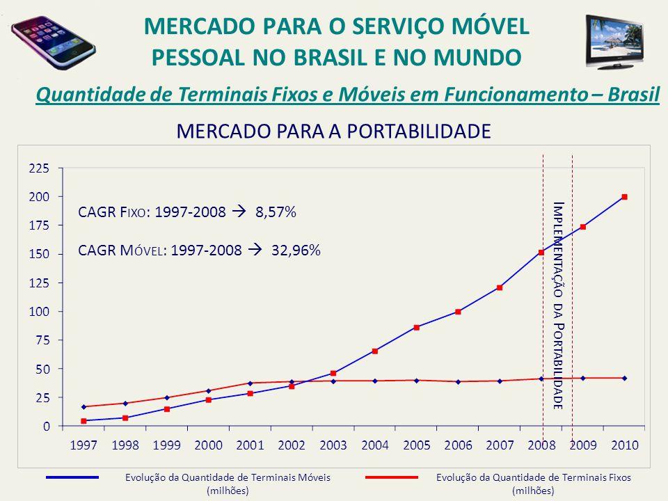 MERCADO PARA A PORTABILIDADE Quantidade de Terminais Fixos e Móveis em Funcionamento – Brasil MERCADO PARA O SERVIÇO MÓVEL PESSOAL NO BRASIL E NO MUND
