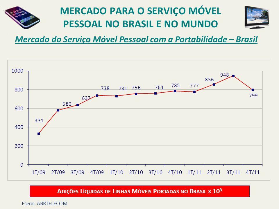 Mercado do Serviço Móvel Pessoal com a Portabilidade – Brasil A DIÇÕES L ÍQUIDAS DE L INHAS M ÓVEIS P ORTADAS NO B RASIL X 10 3 MERCADO PARA O SERVIÇO