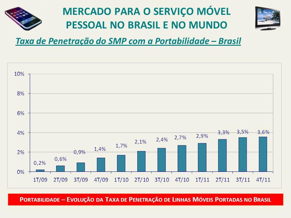Taxa de Penetração do SMP com a Portabilidade – Brasil P ORTABILIDADE – E VOLUÇÃO DA T AXA DE P ENETRAÇÃO DE L INHAS M ÓVEIS P ORTADAS NO B RASIL MERC