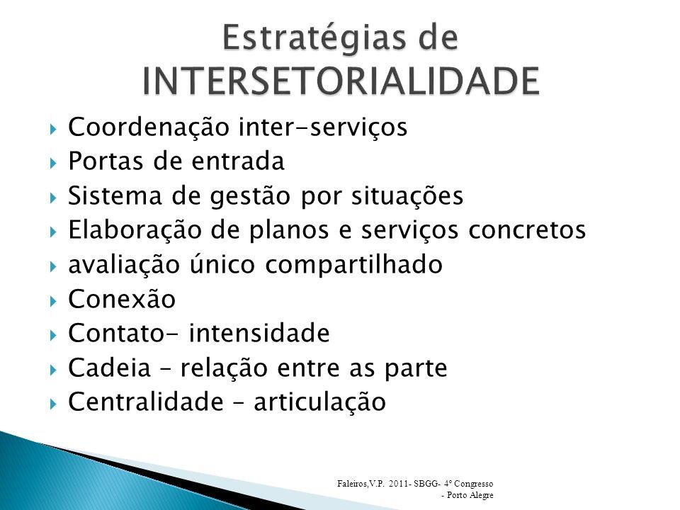 Coordenação inter-serviços Portas de entrada Sistema de gestão por situações Elaboração de planos e serviços concretos avaliação único compartilhado Conexão Contato- intensidade Cadeia – relação entre as parte Centralidade – articulação Faleiros,V.P.