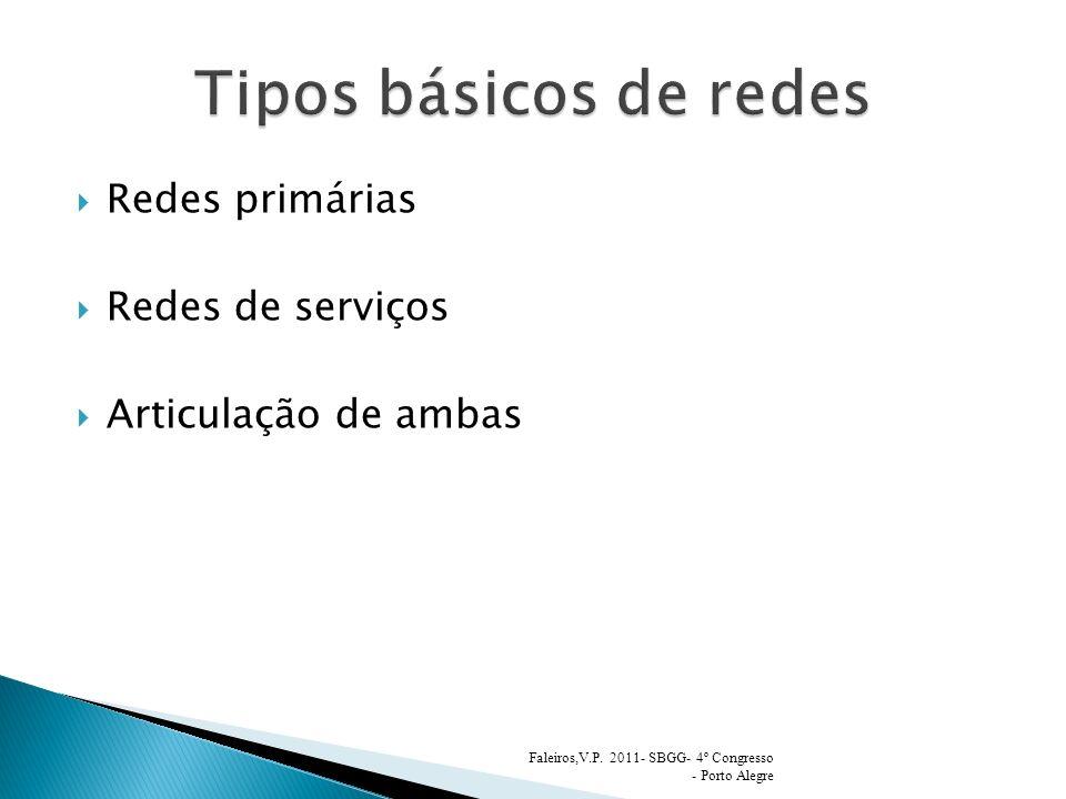 Redes primárias Redes de serviços Articulação de ambas Faleiros,V.P. 2011- SBGG- 4º Congresso - Porto Alegre