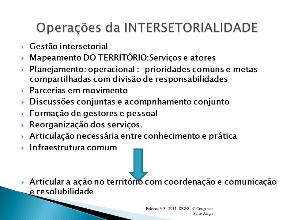 Gestão intersetorial Mapeamento DO TERRITÓRIO:Serviços e atores Planejamento: operacional : prioridades comuns e metas compartilhadas com divisão de r
