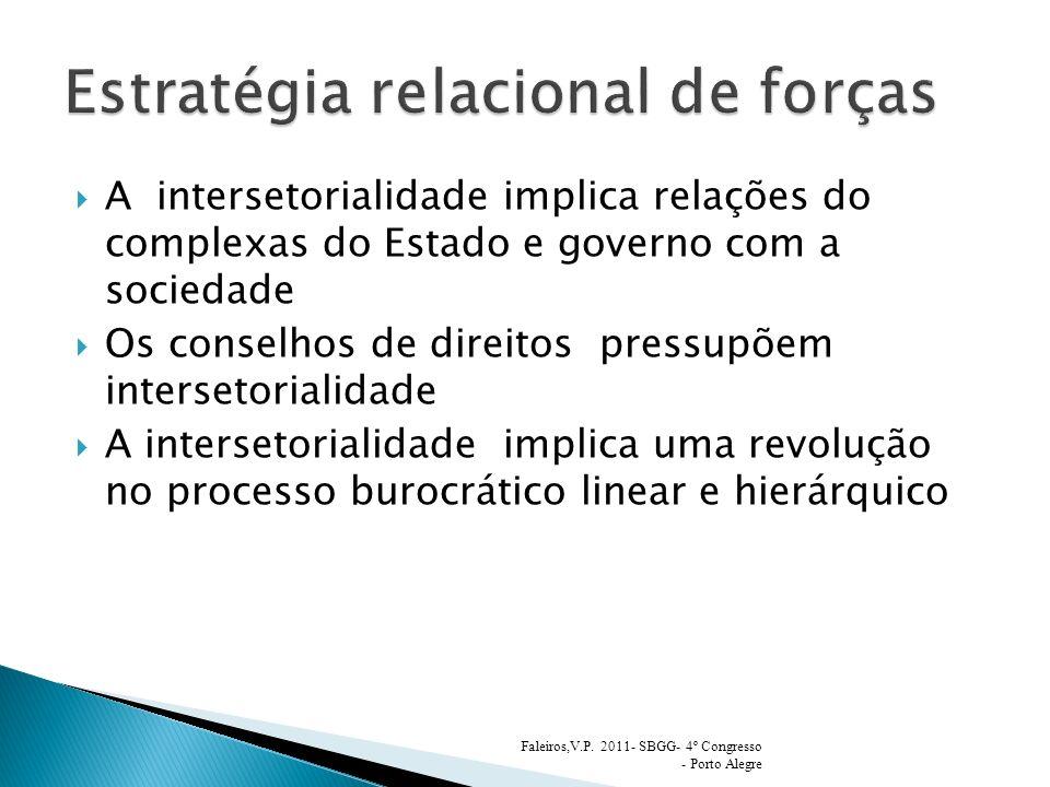 A intersetorialidade implica relações do complexas do Estado e governo com a sociedade Os conselhos de direitos pressupõem intersetorialidade A intersetorialidade implica uma revolução no processo burocrático linear e hierárquico Faleiros,V.P.